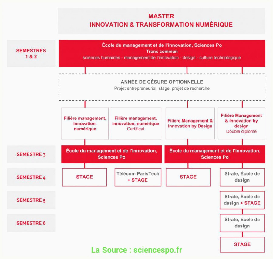 Lettre De Motivation Sciences Po Master Pratique Lettre De Motivation Master 2 Science Politique Master