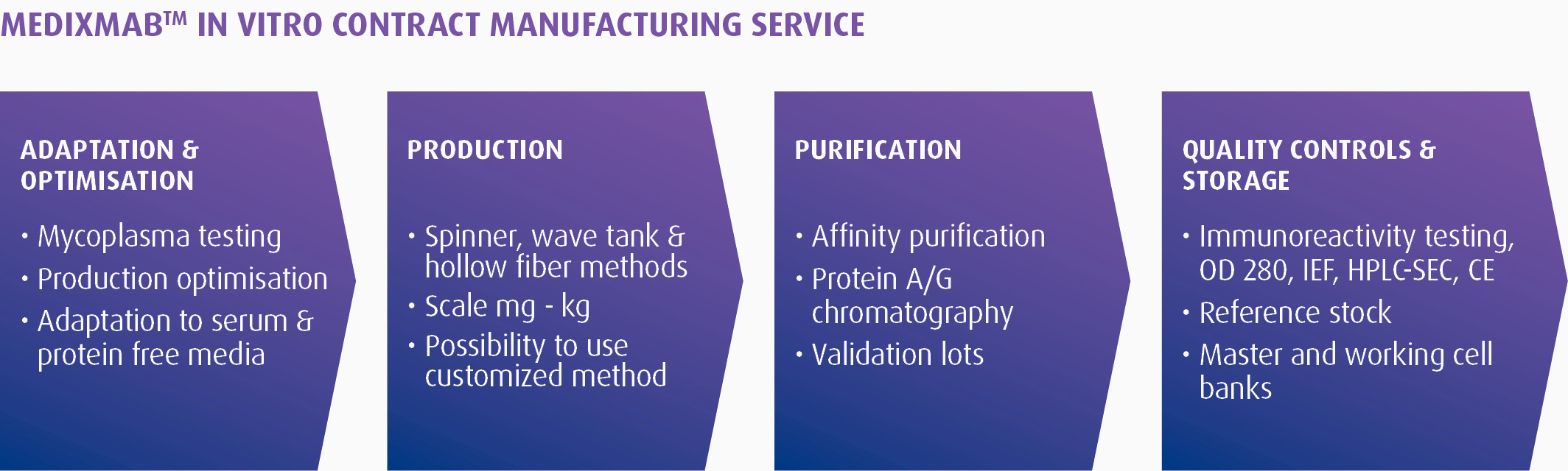 MedixMAB™ Contract Manufacturing